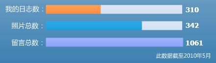 [2010.05.29]我的Qzone记录