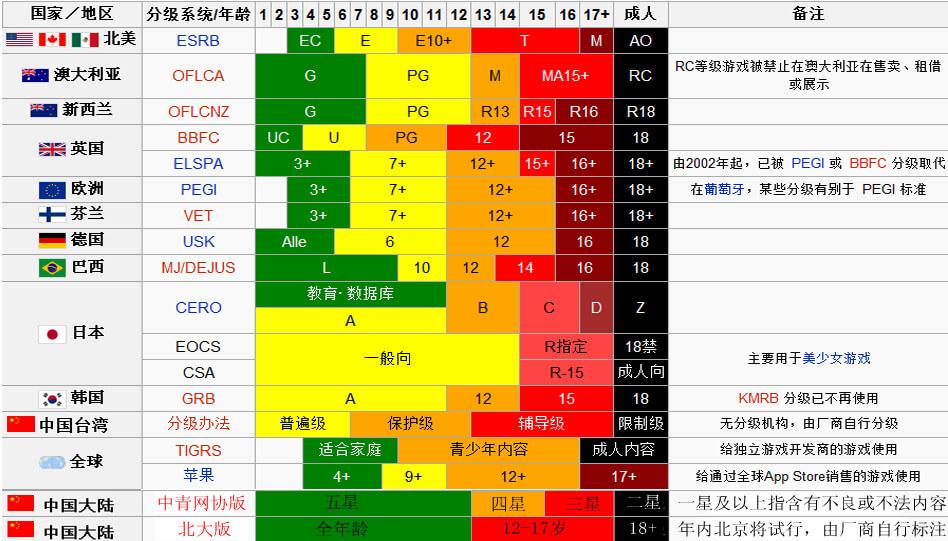 各国主要游戏分级制度对比