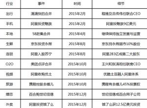 [2016.01.22]小哲谈谈2015互联网并购