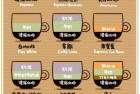 你最爱哪种咖啡?